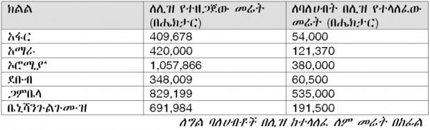 Ethiopian land grabbing sample